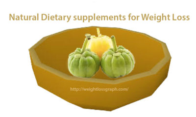 Natural Dietary supplements for Weight Loss